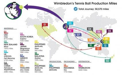 Wimbledon s tennis balls